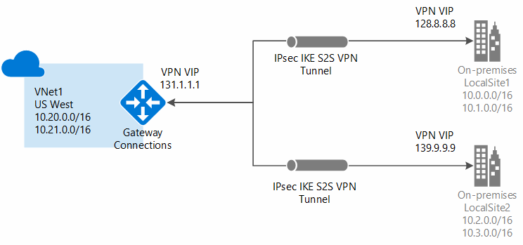 Diagram of an Azure Hybrid Network
