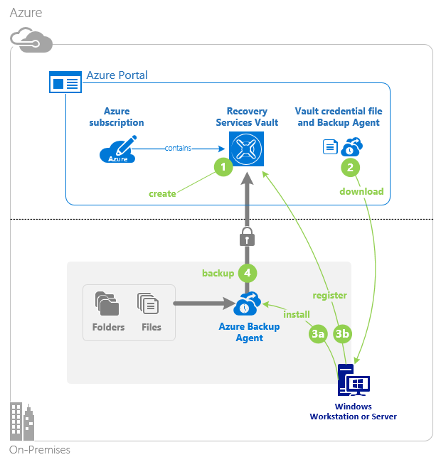 The Azure backup process
