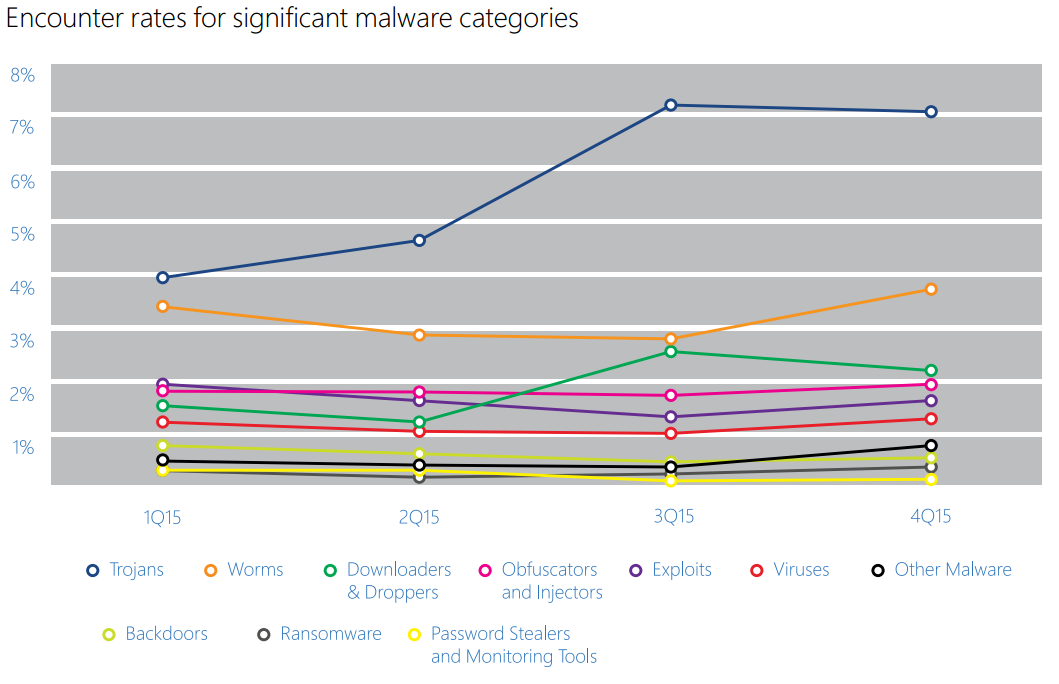 Encounter rates for significant malware categories