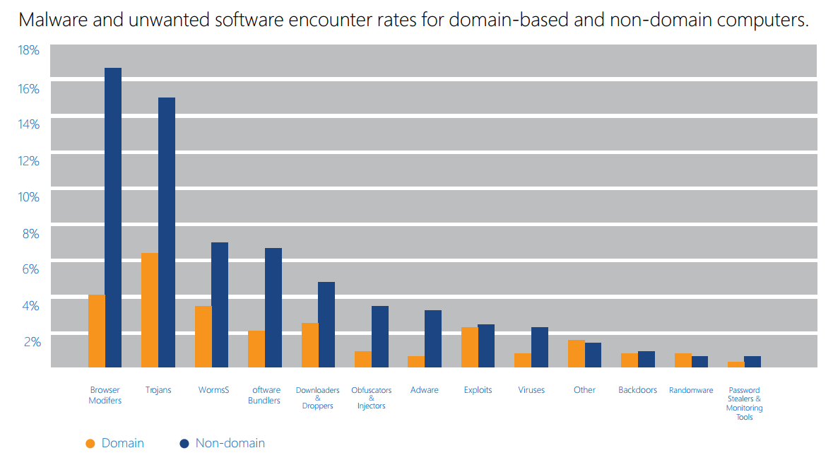 Malware and unwanted software encounter rates for domain-based and non-domain computers